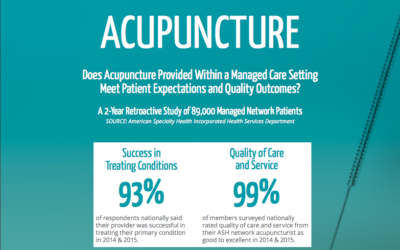 Top Marks for Acupuncturists in New Patient Satisfaction Survey